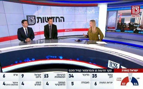 The political stalemate will only continue: A poll released by Hadashot 13 on Sunday evening, November 10, found that if yet another election for the Knesset were to be held, essentially the current parliamentary stalemate will continue.