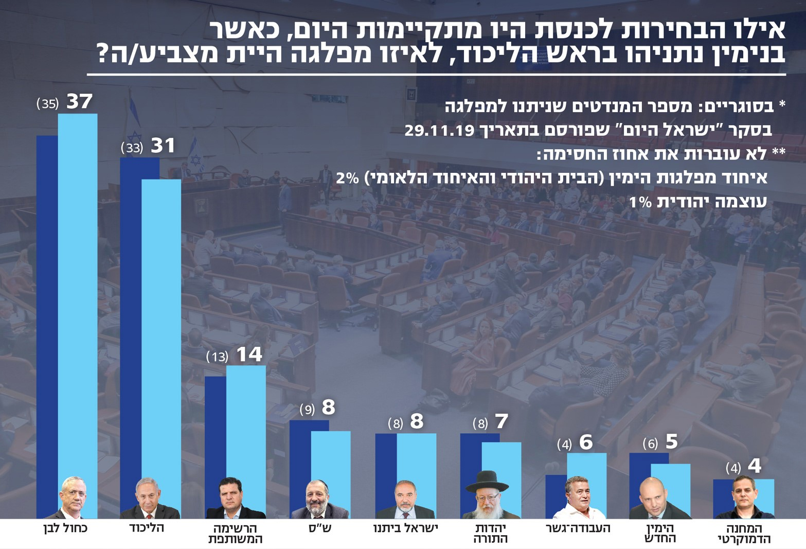 """The poll published on Friday, December 13, by Israel Hayom: """"If the Knesset elections were held today, with Benjamin Netanyahu at the head of the Likud, for which party would you vote?"""" From left to right appear the results for the nine parties that would enter the 23rd Knesset: Blue & White, Likud, The Joint List, Shas, Yisrael Beytenu, United Torah Judaism, Labor-Gesher and The Democratic Camp. *In parentheses are the number of seats given by the Israel HaYom poll conducted on November 29, 2019. **Parties that [according to the poll] won't pass the electoral threshold [3.25%]: Union of Rightist Parties (Jewish Home-National Union) 2%; Otzma Yehudit (Jewish Strength) 1%."""