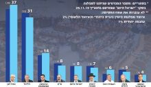 "The poll published on Friday, December 13, by Israel Hayom: ""If the Knesset elections were held today, with Benjamin Netanyahu at the head of the Likud, for which party would you vote?"" From left to right appear the results for the nine parties that would enter the 23rd Knesset: Blue & White, Likud, The Joint List, Shas, Yisrael Beytenu, United Torah Judaism, Labor-Gesher and The Democratic Camp. *In parentheses are the number of seats given by the Israel HaYom poll conducted on November 29, 2019. **Parties that [according to the poll] won't pass the electoral threshold [3.25%]: Union of Rightist Parties (Jewish Home-National Union) 2%; Otzma Yehudit (Jewish Strength) 1%."