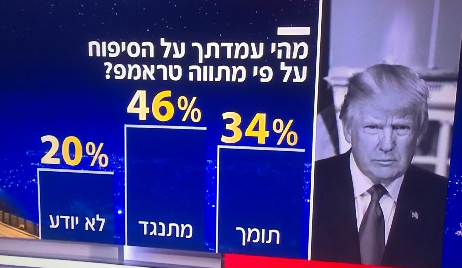 "A clear plurality of citizens of Israel oppose Netanyahu's plan for annexation of territories in the West Bank, supported the Trump administration. The poll carried by Channel 12 News and broadcast last Monday, June 8 asked: What is you position on annexation along the lines of the Trump proposal?"" 46% were against, 34% were in favor, and 20% did not know."