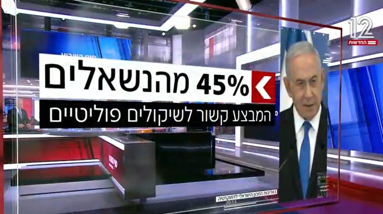 """45% of respondents to a public opinion poll conducted by Channel 12 said that Netanyahu's """"political motivations"""" were connected to the deadly Gaza military operation."""
